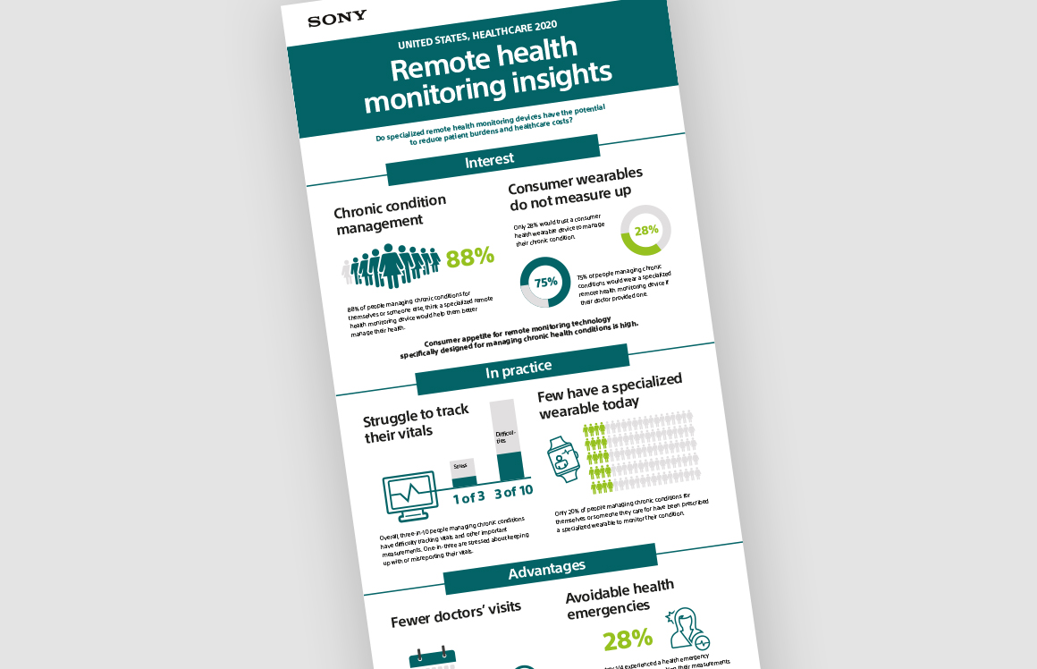 Infographic – remote monitoring