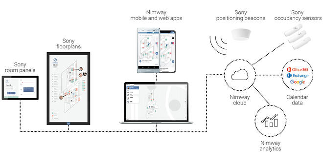 Find your way, with Nimway